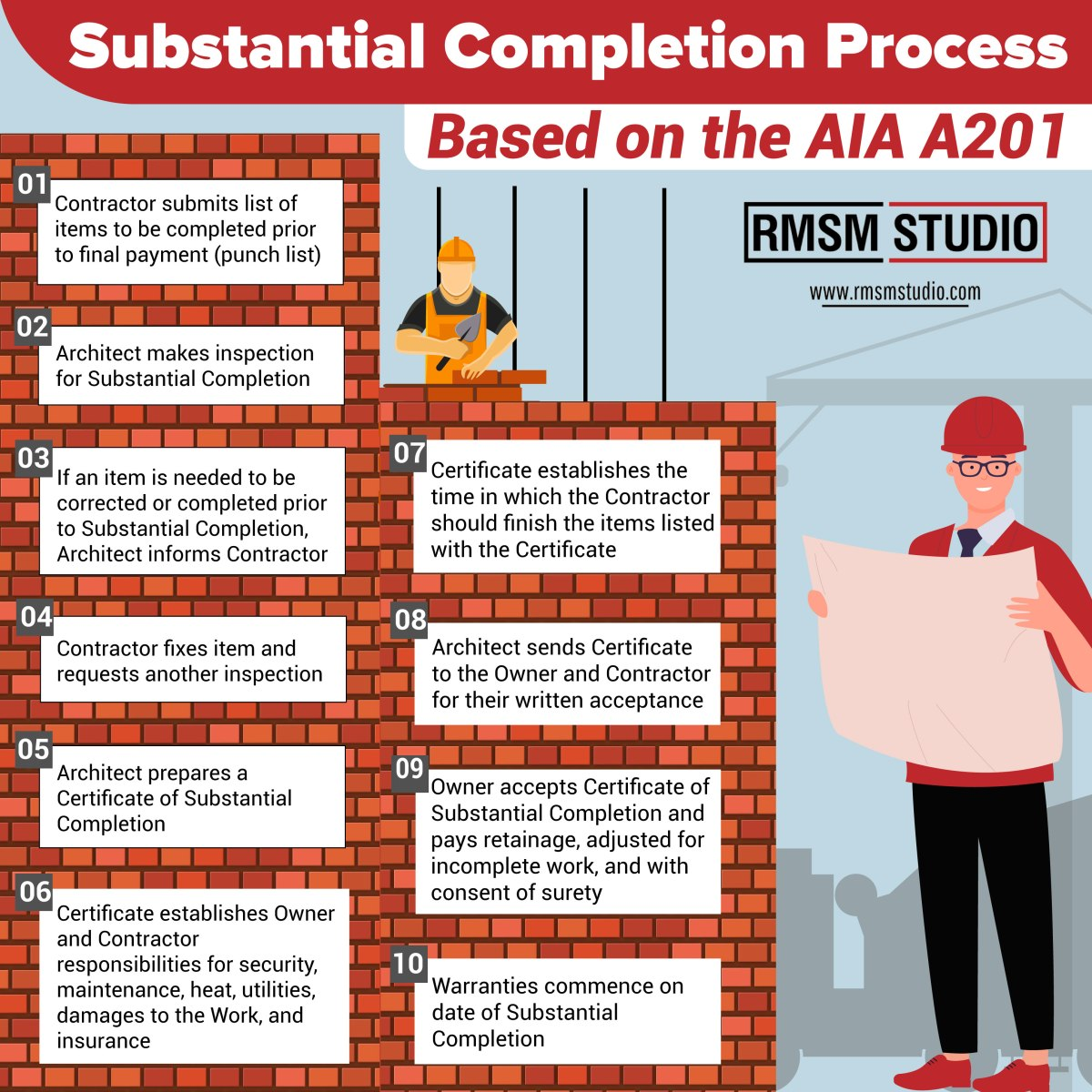 A201 – Substantial Completion Process for Construction
